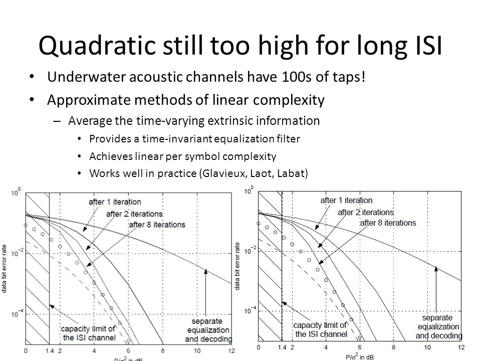 Quadratic still too high for long ISI Underwater acoustic channels have 100s of taps.