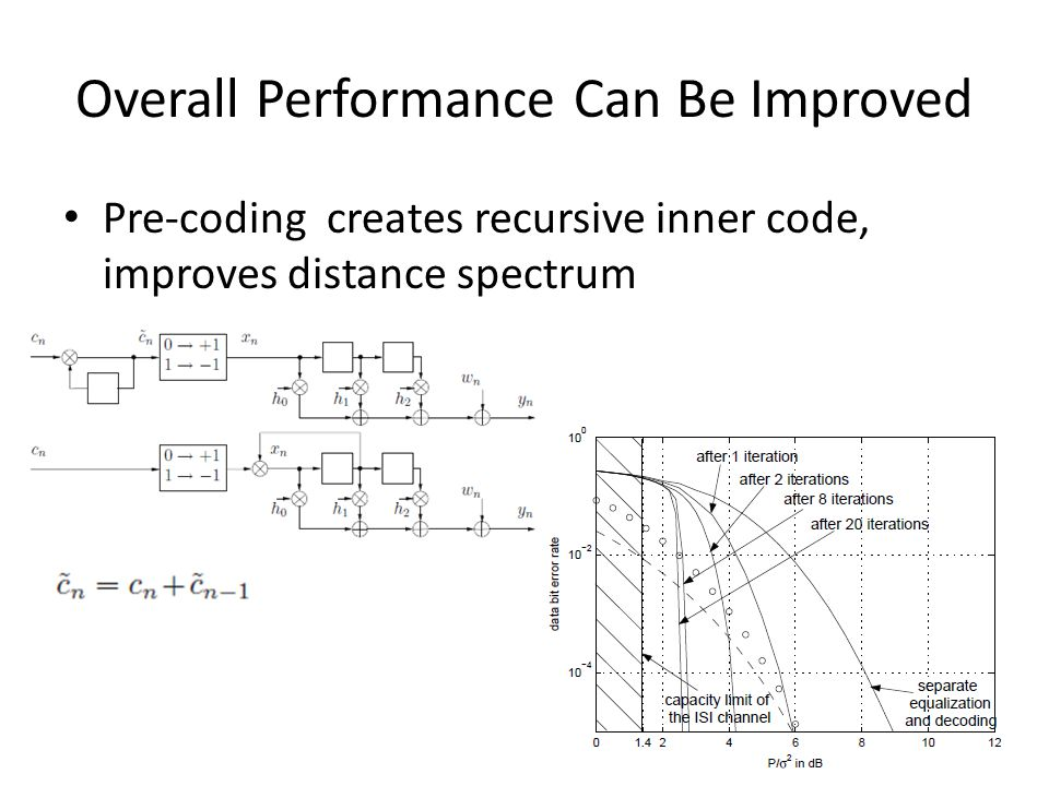 Overall Performance Can Be Improved Pre-coding creates recursive inner code, improves distance spectrum