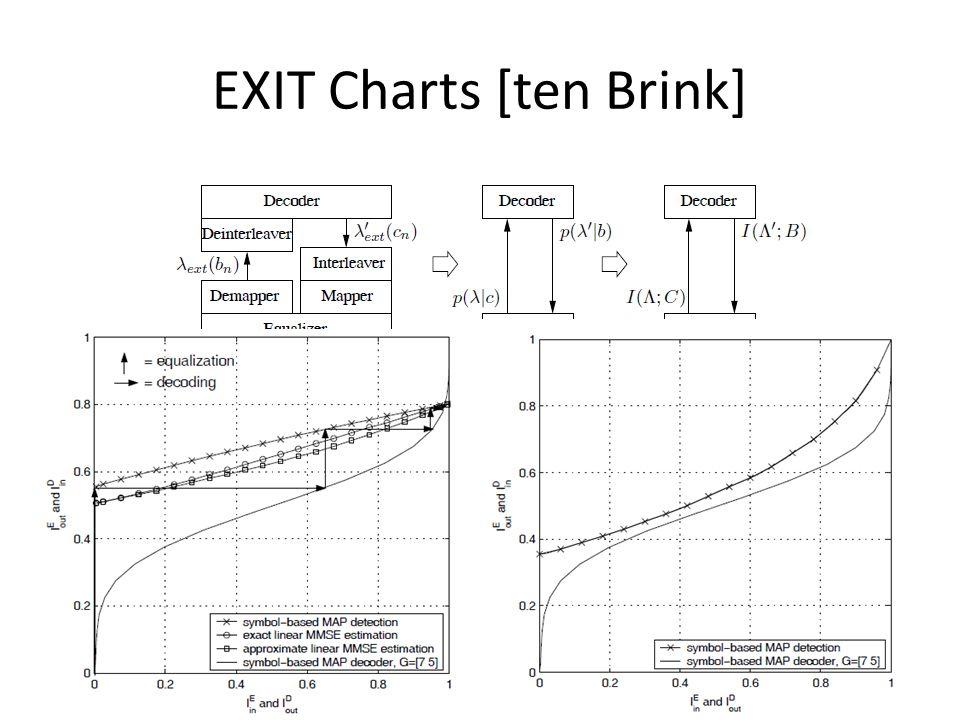 EXIT Charts [ten Brink]