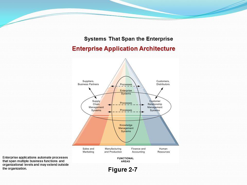 Enterprise Application Architecture Figure 2-7 Enterprise applications automate processes that span multiple business functions and organizational lev