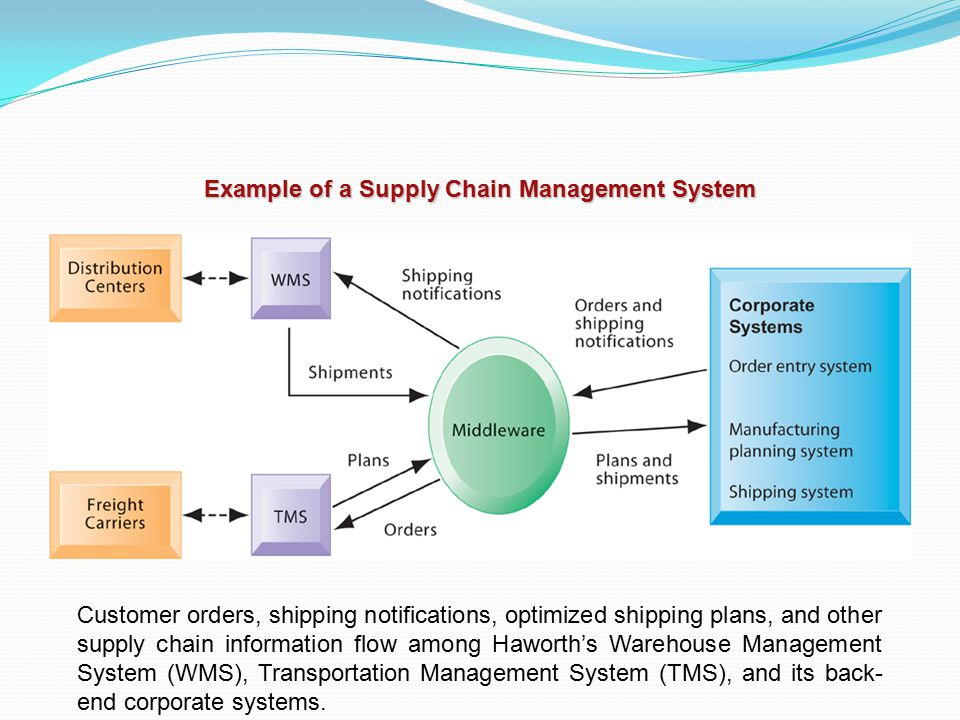 Example of a Supply Chain Management System Customer orders, shipping notifications, optimized shipping plans, and other supply chain information flow