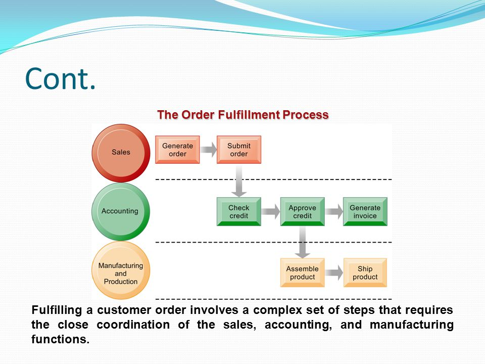 Cont. The Order Fulfillment Process Fulfilling a customer order involves a complex set of steps that requires the close coordination of the sales, acc
