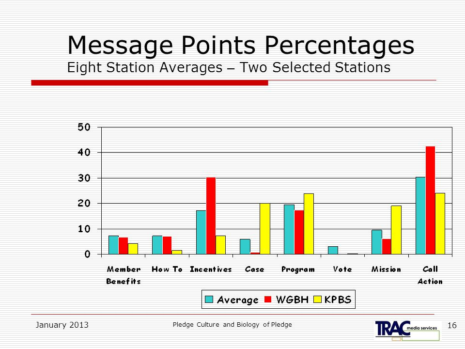 January 2013 Pledge Culture and Biology of Pledge 16 Message Points Percentages Eight Station Averages – Two Selected Stations