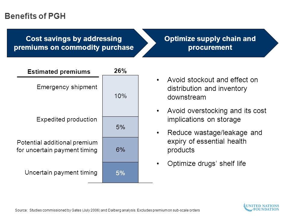 Benefits of PGH 26% 5% 10% Expedited production Potential additional premium for uncertain payment timing Emergency shipment Uncertain payment timing Cost savings by addressing premiums on commodity purchase Optimize supply chain and procurement Avoid stockout and effect on distribution and inventory downstream Avoid overstocking and its cost implications on storage Reduce wastage/leakage and expiry of essential health products Optimize drugs' shelf life Source: Studies commissioned by Gates (July 2006) and Dalberg analysis.