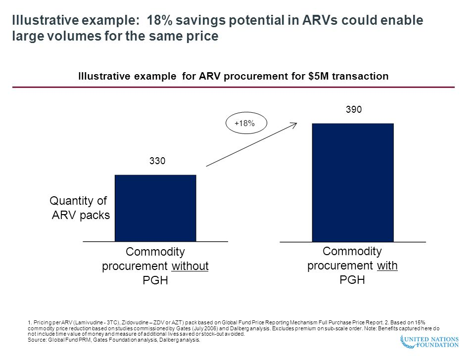 Illustrative example: 18% savings potential in ARVs could enable large volumes for the same price 1.