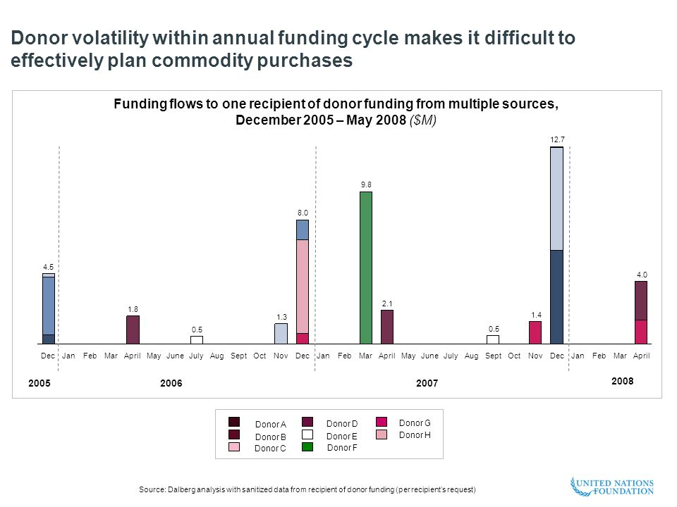 Donor volatility within annual funding cycle makes it difficult to effectively plan commodity purchases DecJanFebMar 1.8 AprilMay June 0.5 JulyAugSeptOct 1.3 Nov 8.0 Dec JanFeb 9.8 Mar 2.1 4.5 AprilMay JuneJulyAug 0.5 SeptOct 1.4 Nov 12.7 Dec JanFebMar 4.0 April Funding flows to one recipient of donor funding from multiple sources, December 2005 – May 2008 ($M) Source: Dalberg analysis with sanitized data from recipient of donor funding (per recipient's request) 20062007 2008 2005 Donor A Donor B Donor C Donor D Donor E Donor F Donor G Donor H