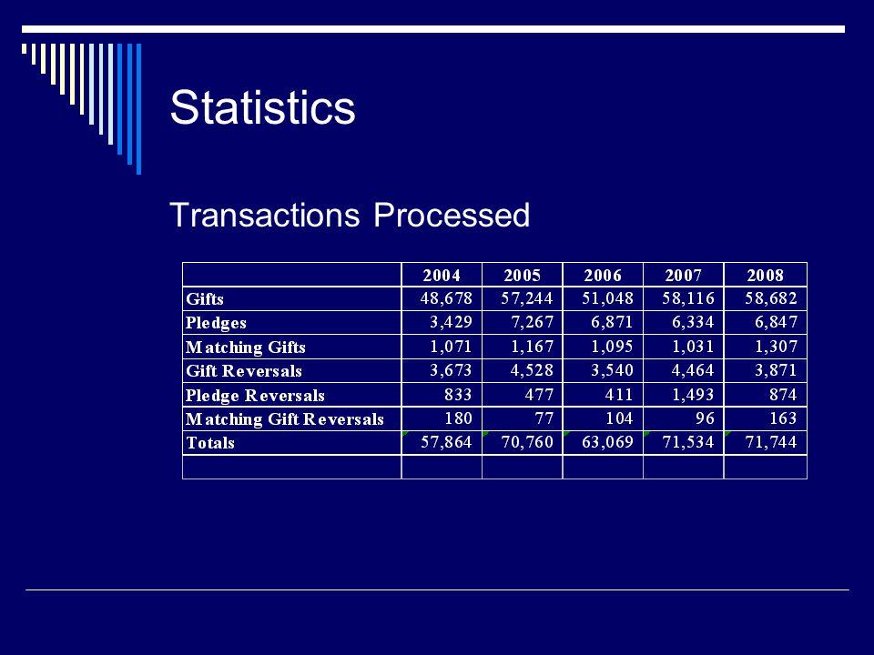 Statistics Transactions Processed