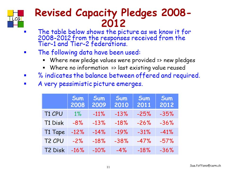 LCG Sue.foffano@cern.ch 11 Revised Capacity Pledges 2008- 2012  The table below shows the picture as we know it for 2008-2012 from the responses received from the Tier-1 and Tier-2 federations.