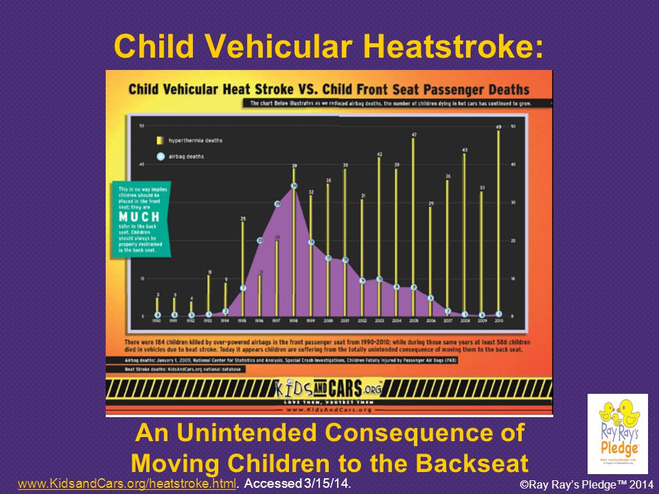 ©Ray Ray's Pledge™ 2014 Heatstroke in Children Children are more prone to overheating than adults: Immature thermoregulatory system: less efficient than adults A child's body overheats 3-5 times faster than an adult body Adults more likely to modify behavior based on environment (eg: remove excess clothing, get out of a hot car) Tsuzuki-Hayakawa K and Tochihara Y.