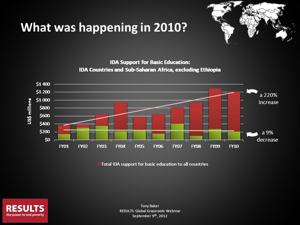 Tony Baker RESULTS Global Grassroots Webinar September 9 th, 2012 What was happening in 2010? a 220% increase a 9% decrease