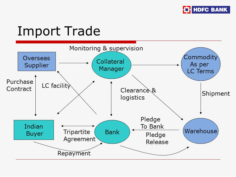 Import Trade Collateral Manager Overseas Supplier Indian Buyer Bank Purchase Contract Tripartite Agreement LC facility Commodity As per LC Terms Warehouse Shipment Pledge To Bank Repayment Pledge Release Monitoring & supervision Clearance & logistics