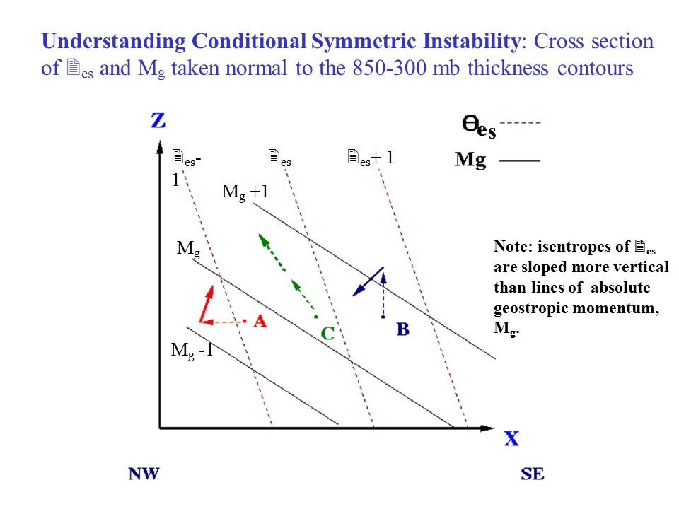 Understanding Conditional Symmetric Instability: Cross section of  es and M g taken normal to the 850-300 mb thickness contours  es M g +1  es + 1  es - 1 MgMg M g -1 s Note: isentropes of  es are sloped more vertical than lines of absolute geostropic momentum, M g.