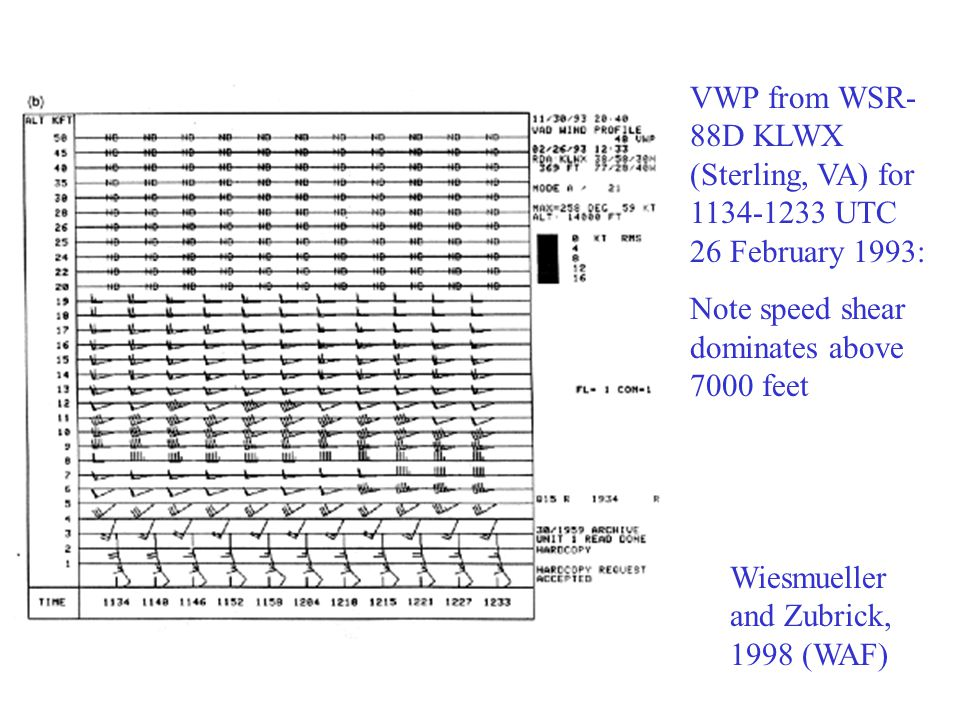 VWP from WSR- 88D KLWX (Sterling, VA) for 1134-1233 UTC 26 February 1993: Note speed shear dominates above 7000 feet Wiesmueller and Zubrick, 1998 (WAF)