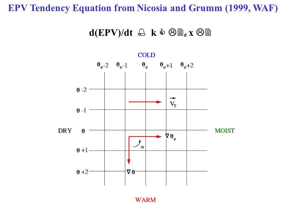 EPV Tendency Equation from Nicosia and Grumm (1999, WAF) d(EPV)/dt  k   e x 