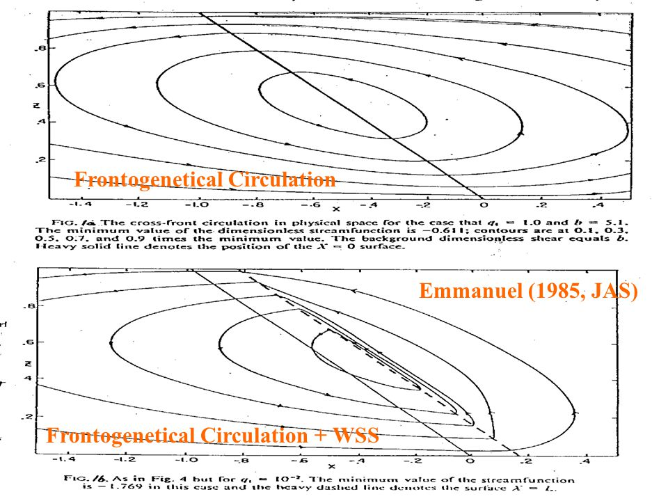 Frontogenetical Circulation Frontogenetical Circulation + WSS Emmanuel (1985, JAS)