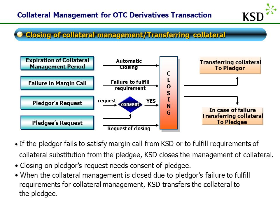 KSD Collateral Management for OTC Derivatives Transaction If the pledgor fails to satisfy margin call from KSD or to fulfill requirements of collateral substitution from the pledgee, KSD closes the management of collateral.