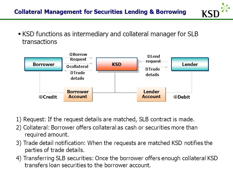 KSD  KSD functions as intermediary and collateral manager for SLB transactions Collateral Management for Securities Lending & Borrowing  Borrow Request  Lend request  collateral Trade details  Credit  Debit Trade details 1) Request: If the request details are matched, SLB contract is made.