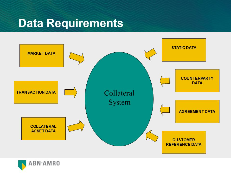 AGREEMENT DATA CUSTOMER REFERENCE DATA COUNTERPARTY DATA STATIC DATA COLLATERAL ASSET DATA TRANSACTION DATA MARKET DATA Collateral System Data Require