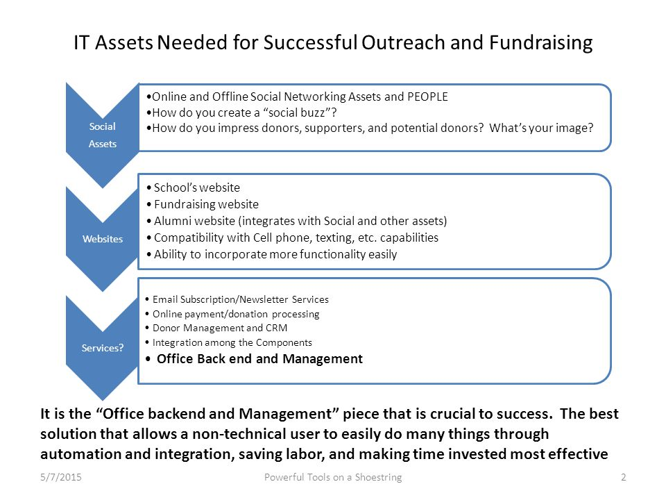 "IT Assets Needed for Successful Outreach and Fundraising Social Assets Online and Offline Social Networking Assets and PEOPLE How do you create a ""soc"