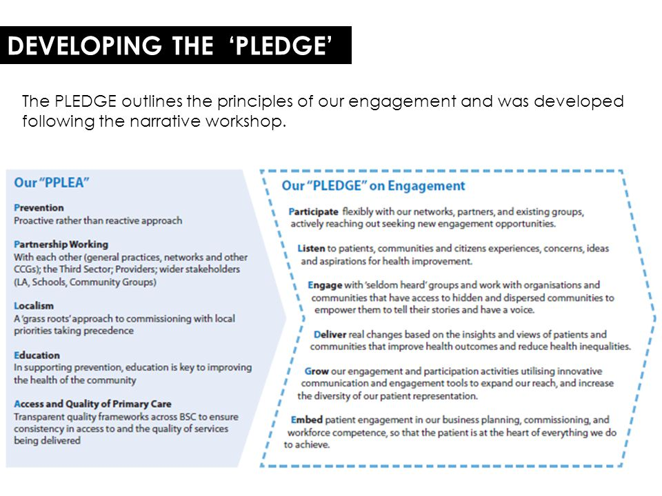 DEVELOPING THE 'PLEDGE' The PLEDGE outlines the principles of our engagement and was developed following the narrative workshop.