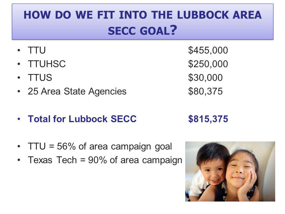 TTU$455,000 TTUHSC$250,000 TTUS$30,000 25 Area State Agencies$80,375 Total for Lubbock SECC$815,375 TTU = 56% of area campaign goal Texas Tech = 90% o