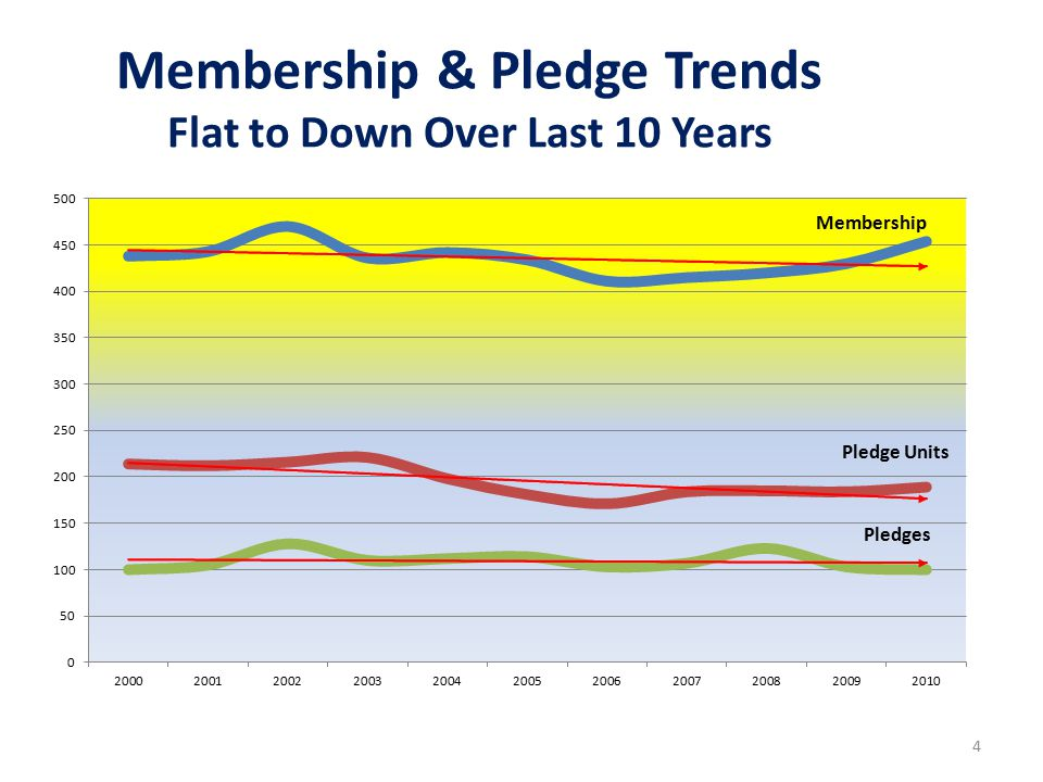 10 Year Pledge and Giving Trends Flat for 10 Years; Dropping Last 3 Years 5