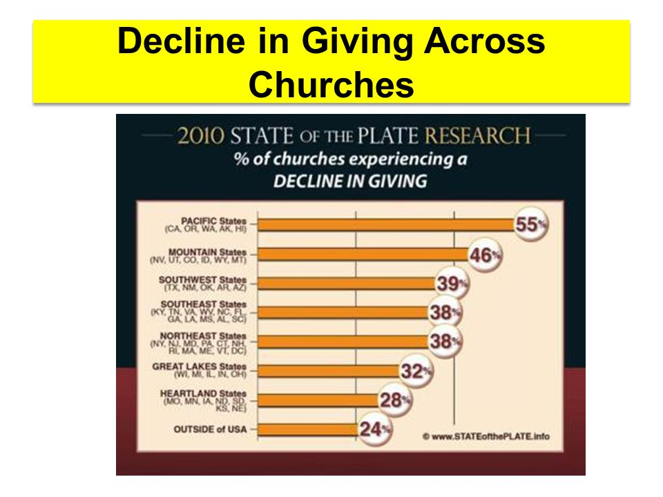 The Elephant in the Room Discussion DPC spending was running at the level of a larger Church......