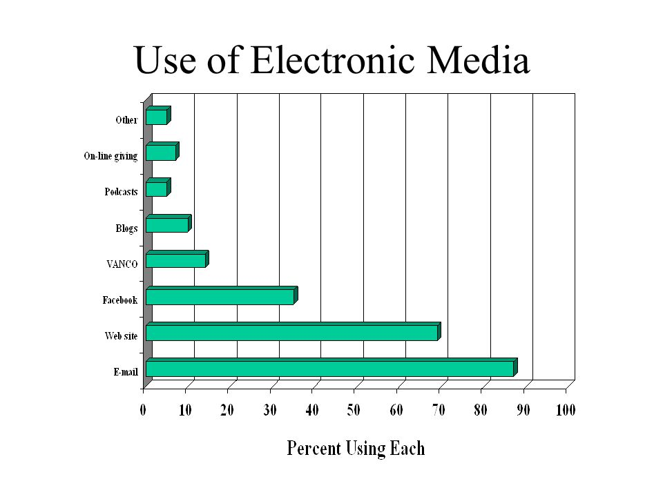 Use of Electronic Media