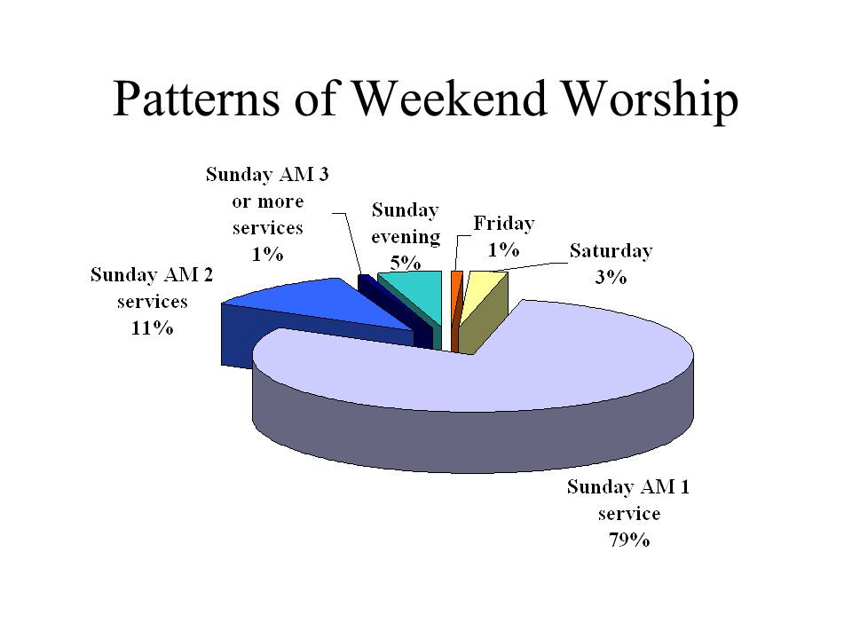 Patterns of Weekend Worship