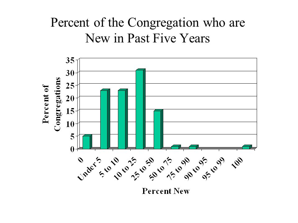 Percent of the Congregation who are New in Past Five Years