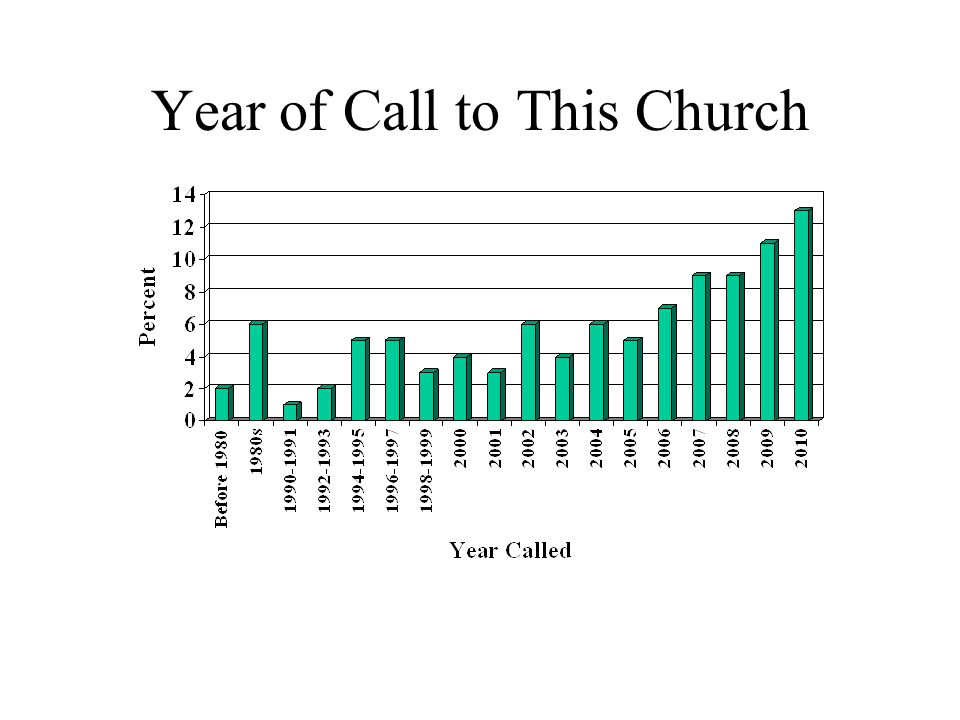 Year of Call to This Church