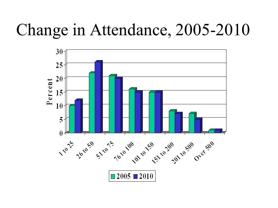 Change in Attendance, 2005-2010