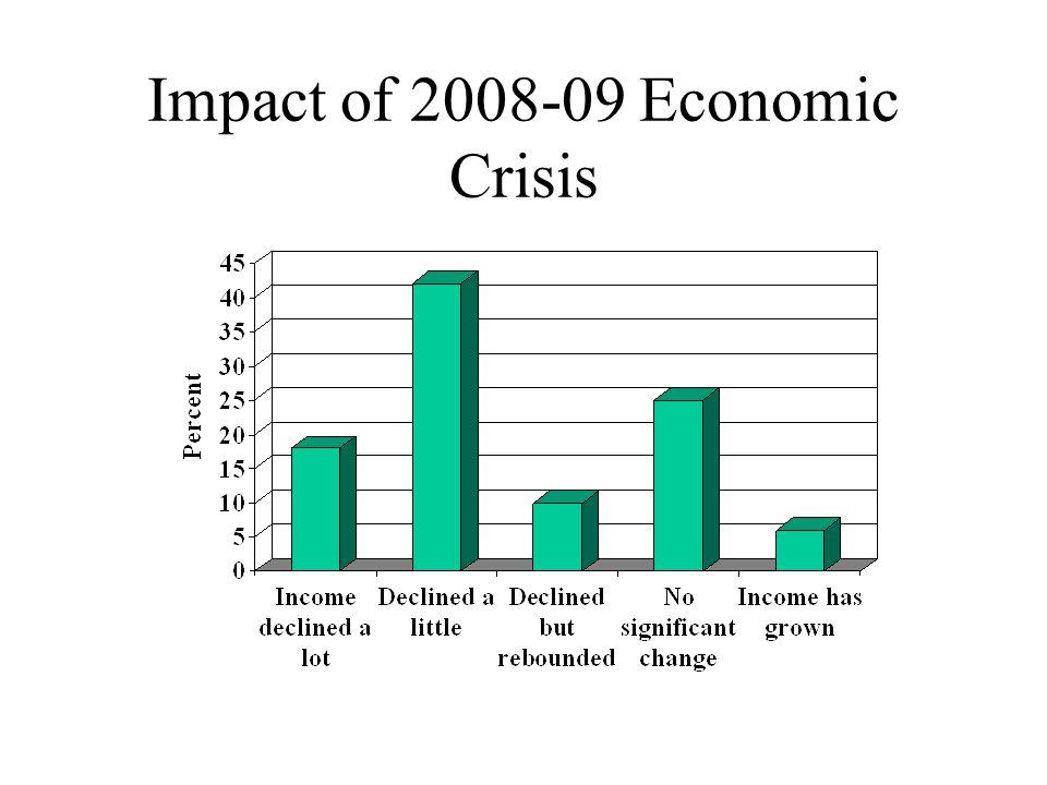Impact of 2008-09 Economic Crisis