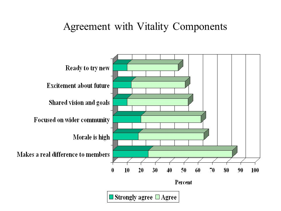 Agreement with Vitality Components