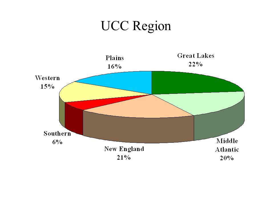 UCC Region