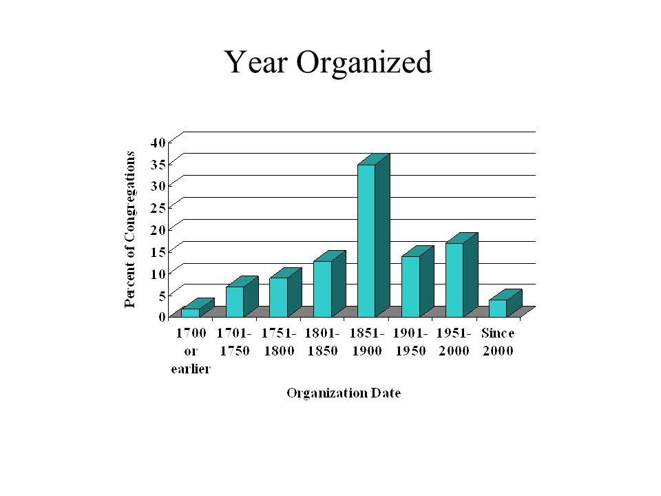 Year Organized