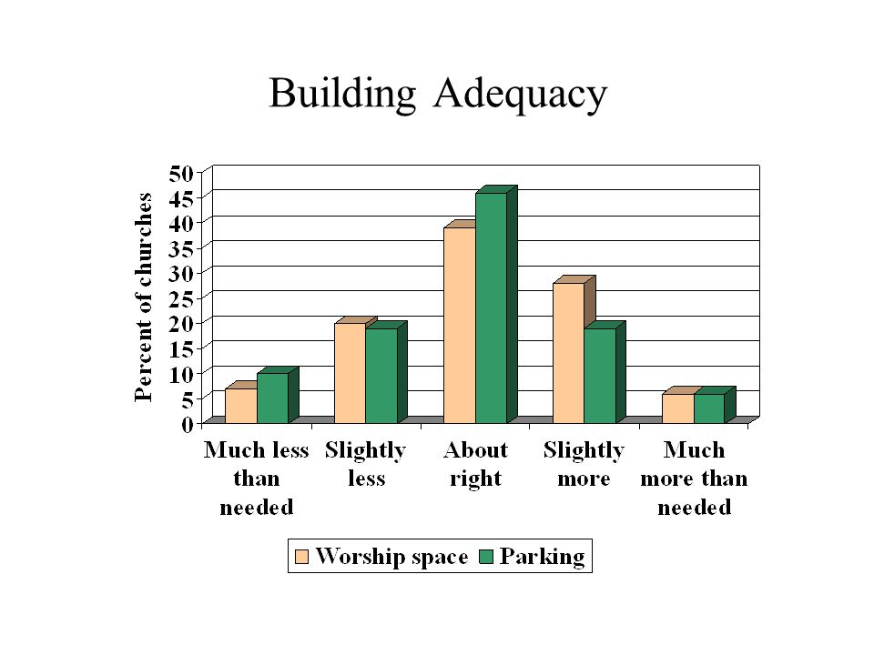 Building Adequacy