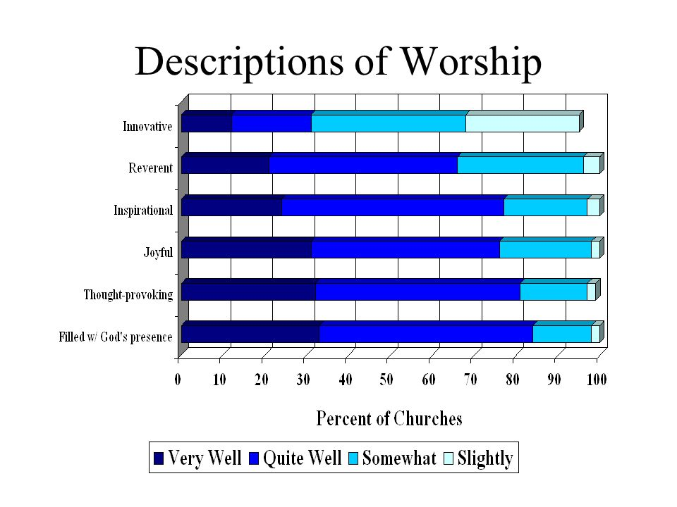 Descriptions of Worship