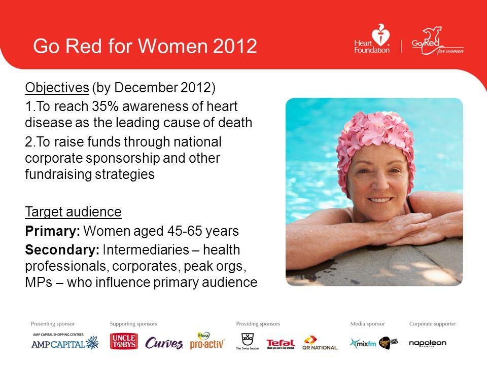 GRFW – key messages 1.Heart disease is the No. 1 killer of Australian women 2.