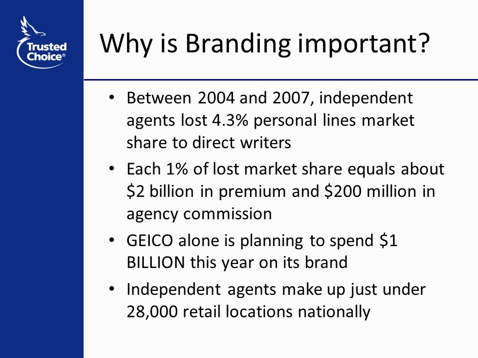 Why is Branding important? Between 2004 and 2007, independent agents lost 4.3% personal lines market share to direct writers Each 1% of lost market sh