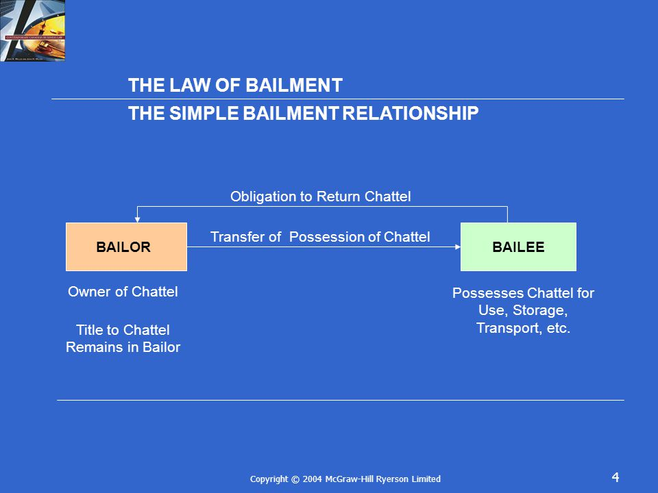 Copyright © 2004 McGraw-Hill Ryerson Limited 4 THE LAW OF BAILMENT THE SIMPLE BAILMENT RELATIONSHIP BAILORBAILEE Obligation to Return Chattel Transfer of Possession of Chattel Owner of Chattel Title to Chattel Remains in Bailor Possesses Chattel for Use, Storage, Transport, etc.