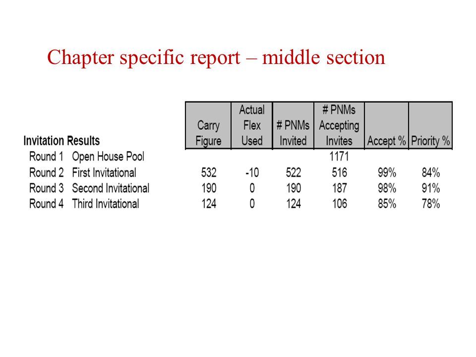 Chapter specific report – middle section