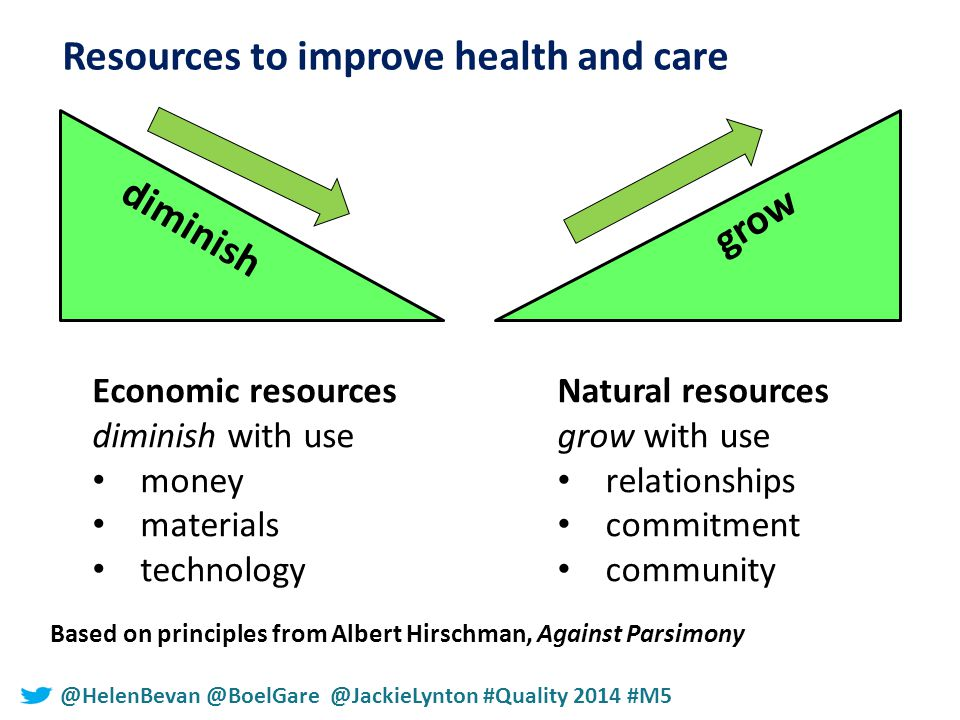 #NHSChangeDay #SHCRchat@HelenBevan @BoelGare @JackieLynton #Quality 2014 #M5 Resources to improve health and care Economic resources diminish with use money materials technology Natural resources grow with use relationships commitment community Based on principles from Albert Hirschman, Against Parsimony diminish grow