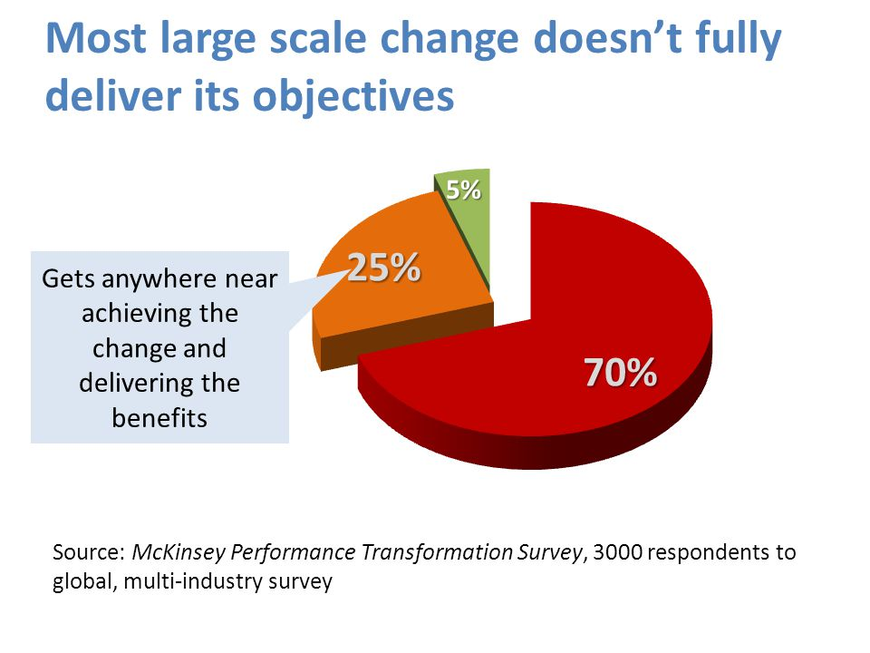 @HelenBevan Source: McKinsey Performance Transformation Survey, 3000 respondents to global, multi-industry survey Gets anywhere near achieving the change and delivering the benefits Most large scale change doesn't fully deliver its objectives