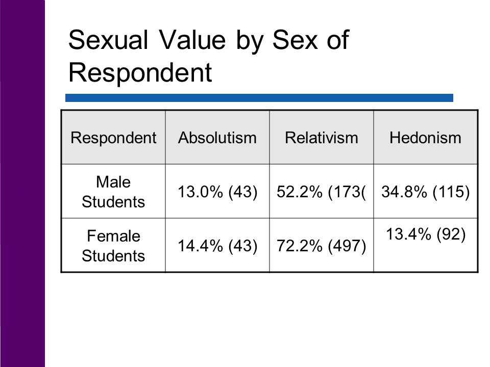 Sexual Value by Sex of Respondent RespondentAbsolutismRelativismHedonism Male Students 13.0% (43)52.2% (173(34.8% (115) Female Students 14.4% (43)72.2% (497) 13.4% (92)