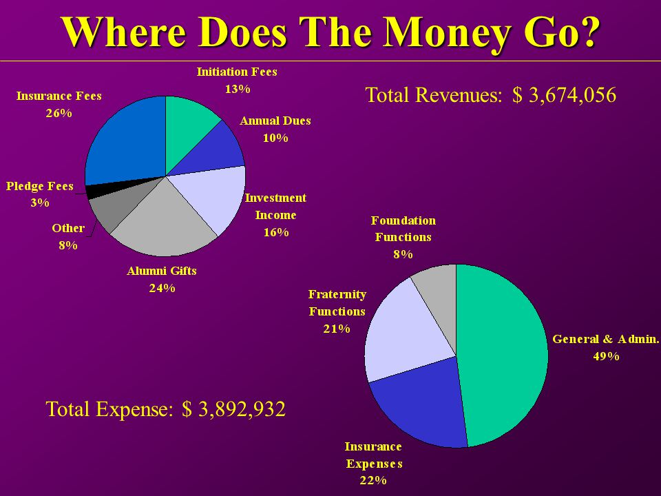 Where Does The Money Go Total Revenues: $ 3,674,056 Total Expense: $ 3,892,932