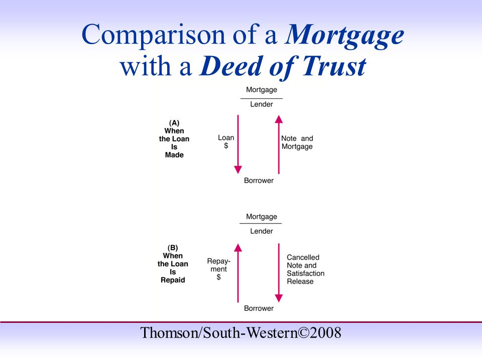 Thomson/South-Western©2008 Comparison of a Mortgage with a Deed of Trust