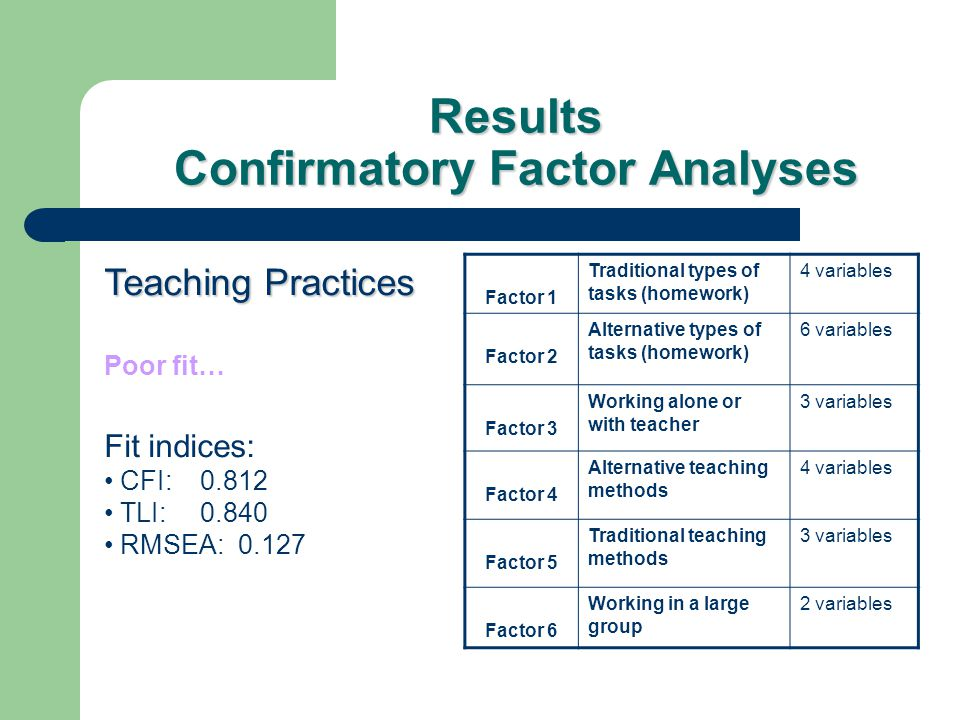 Results Confirmatory Factor Analyses Teaching Practices Poor fit… Fit indices: CFI: 0.812 TLI: 0.840 RMSEA: 0.127 Factor 1 Traditional types of tasks