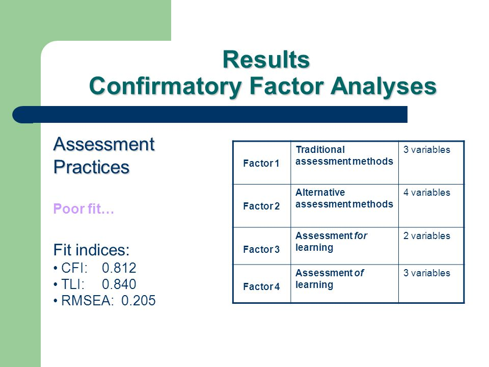 Results Confirmatory Factor Analyses Results Confirmatory Factor Analyses Assessment Practices Poor fit… Fit indices: CFI: 0.812 TLI: 0.840 RMSEA: 0.2