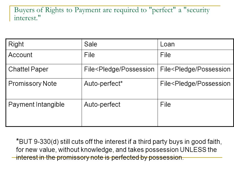 Buyers of Rights to Payment are required to perfect a security interest. Right Sale Loan AccountFile Chattel Paper File<Pledge/Possession Promissory NoteAuto-perfect* File<Pledge/Possession Payment IntangibleAuto-perfectFile * BUT 9-330(d) still cuts off the interest if a third party buys in good faith, for new value, without knowledge, and takes possession UNLESS the interest in the promissory note is perfected by possession.